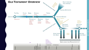 Old Testament timeline chart diagram